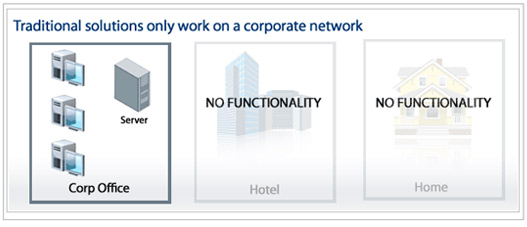 traditional solutions work only on a corporate network